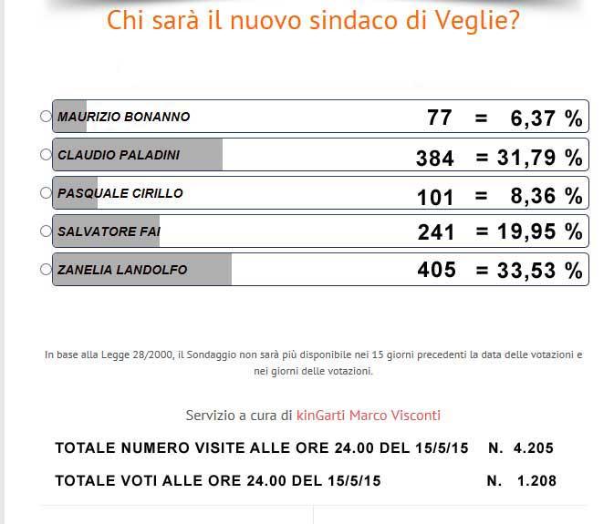 sondaggio_risultato2